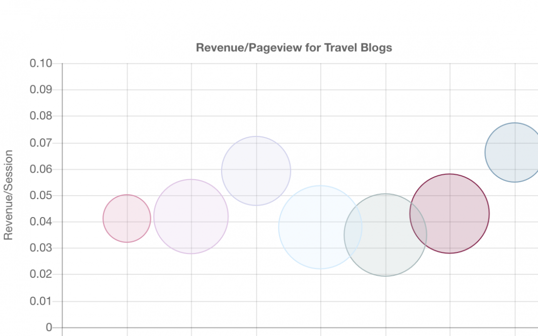 Travel Blog Monetization Cover Image - Graph